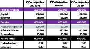 ejemplo-capitalizacion-ptmo-participativo