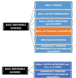 BASE IMPONIBLE GENERAL Y AHORRO