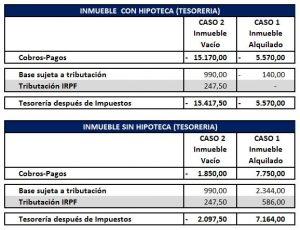 Resumen Fiscalidad Alquiler Inmueble